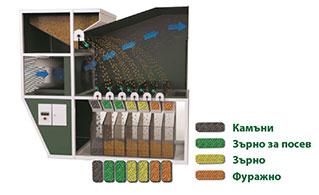 ИСМ – Айродинамичен сепаратор за зърно - Принцип на работа