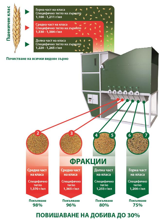 Технология за получаване на висок добив на зърно