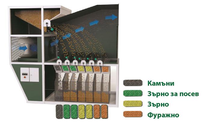 ИСМ Айродинамичен сепаратор за зърно - Принцип на работа